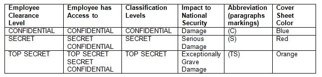 Security Clearance Classification Levels