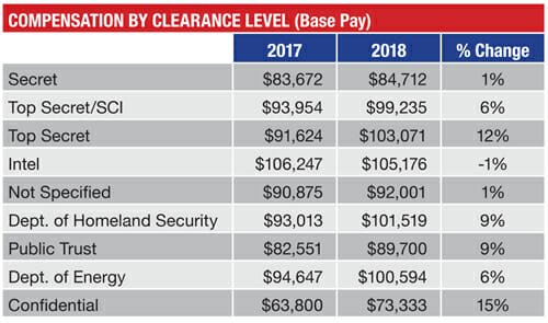Security Cleared Salaries Are Flattening in D C  - 2018