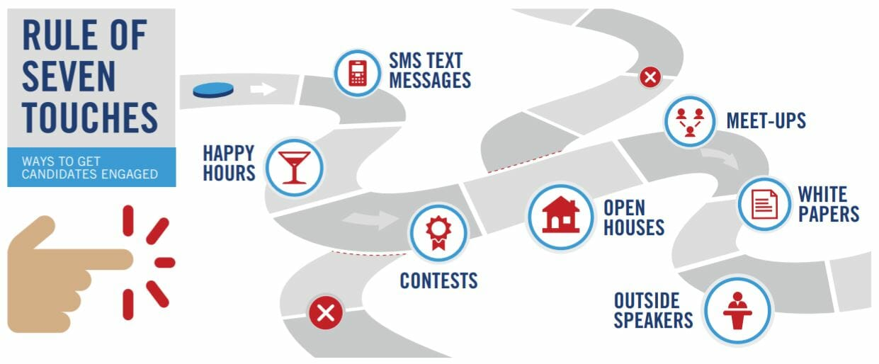 diagram showing seven ways to contact cleared job candidates through text messages, open houses, etc